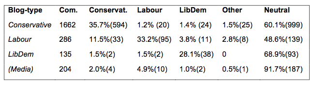 Table 3: Comments that express party affiliation per party blog