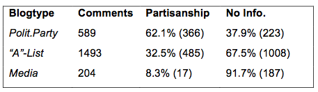 Table 4: Comments with partisanship info per platform type